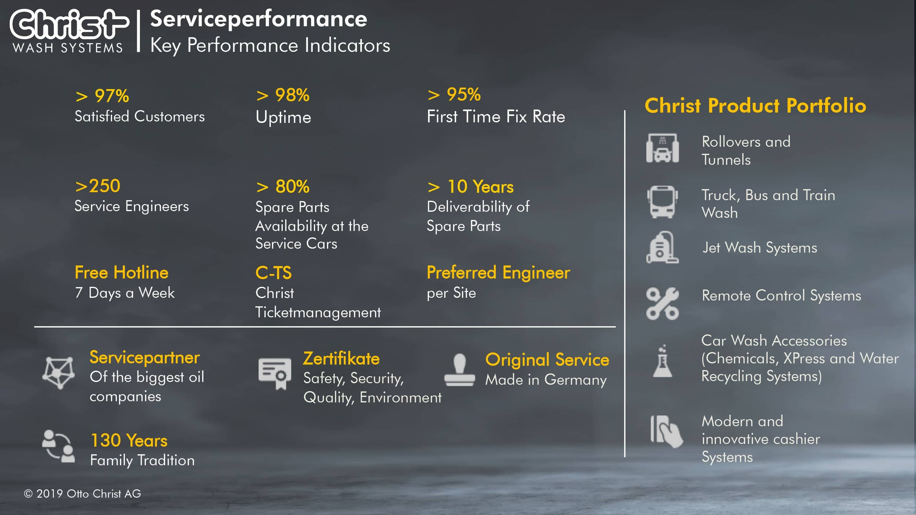 Christ serviceperformance
